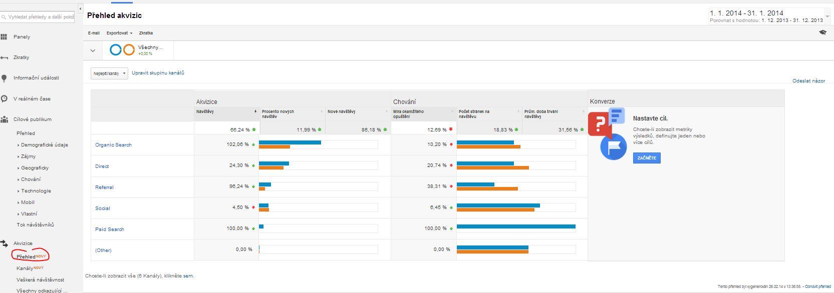 Přehled akvizic v Google Analytics