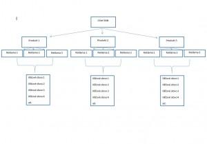 Struktura kampaně v Skliku