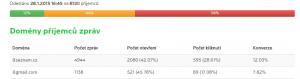 Poměr @seznam.cz/@gmail.com je 1,54%