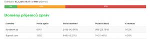 Poměr @seznam.cz/@gmail.com je 1,97%