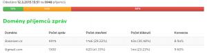 Poměr @seznam.cz/@gmail.com je 0,92%