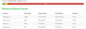 Poměr @seznam.cz/@gmail.com je 0,49%