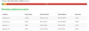 Poměr @seznam.cz/@gmail.com je 0,5%