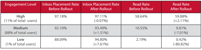 Return Path - Report for marketers: Gmail Tabs Analysis