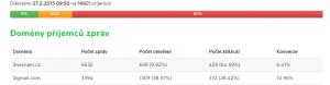 Poměr @seznam.cz/@gmail.com je 0,58%