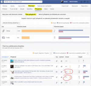 Nalezení úspěšných příspěvků přes Facebook Přehledy
