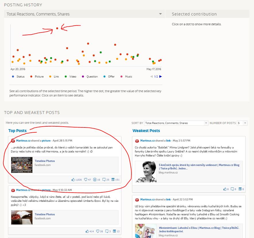 Analýza obsahu stránky na Fanpage Karma