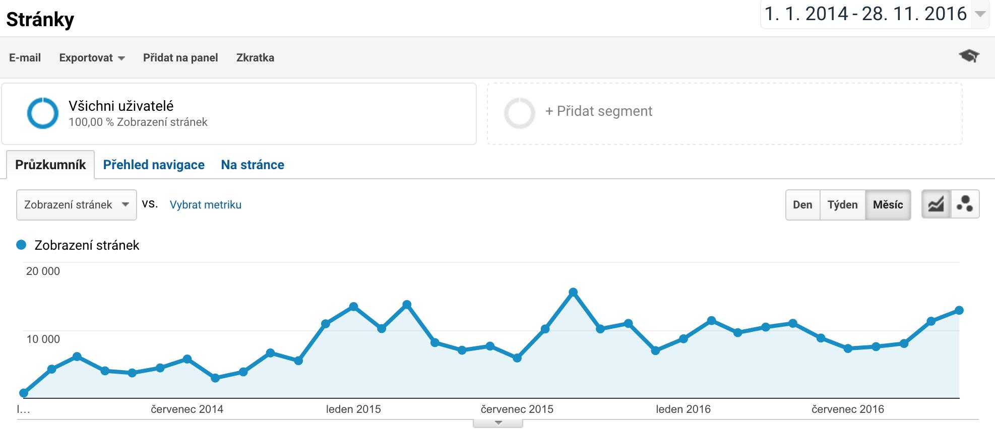 Statistika návštěvnosti blogu