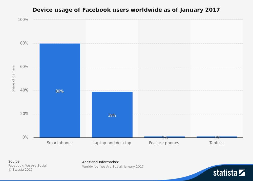 Uživatelé na Facebooku podle typu zařízení