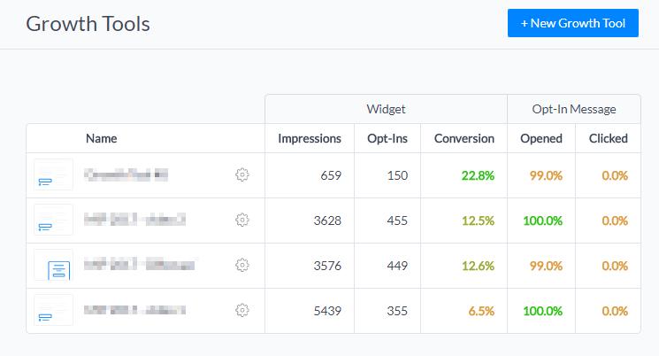 Statistiky úspěšnosti sběru uživatelů
