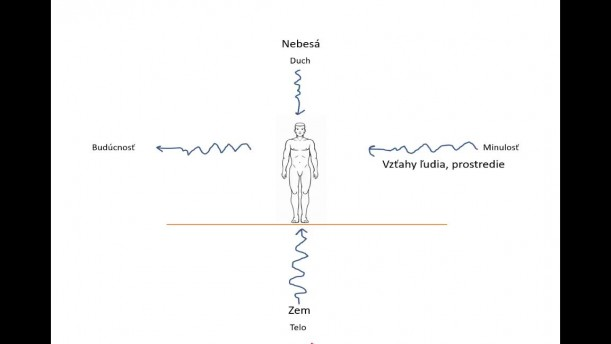 06 - Vizuálna diagnostika